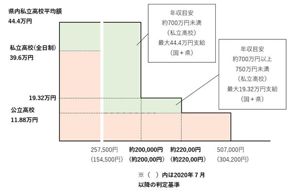 東京都「無償化枠の拡大」「多子世帯負担軽減制度」