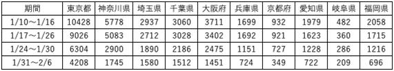 新規陽性者数(1週間単位の推移)